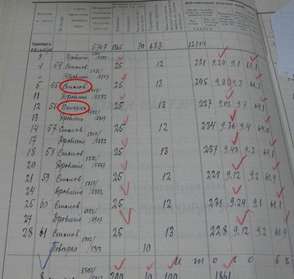 Учетная книга пивзавода В.М. Мачурина